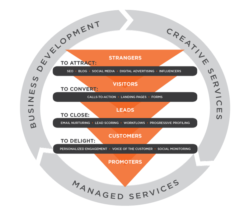 THE MARKET ELEMENT INBOUND MARKETING METHODOLOGY