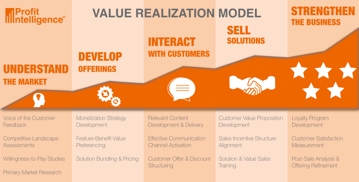 Full Realization Model
