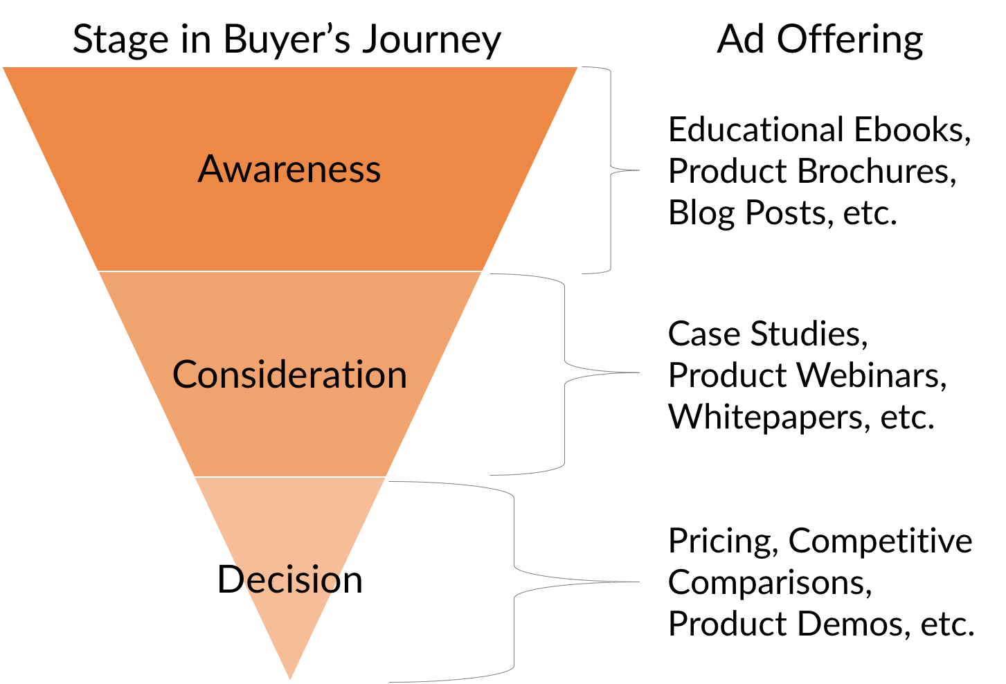 7 AdWords Campaign Types That Fill Your Sales Funnel