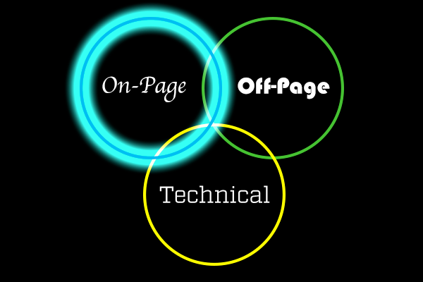 On-Page SEO: Understanding the Trinity of Optimizations Pt. 1