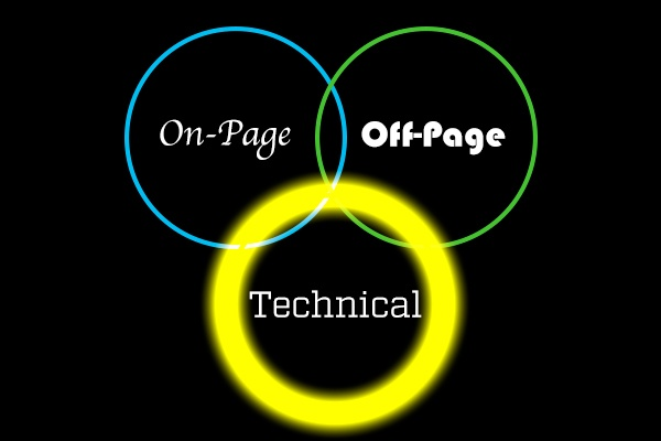 Technical SEO: Understanding the Trinity of Optimizations Pt. 3